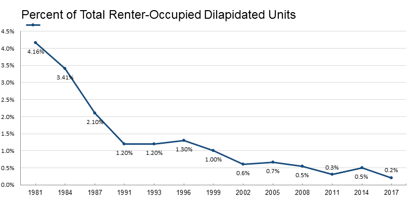 Percent of Total Renter-Occupied Dilapidated Units