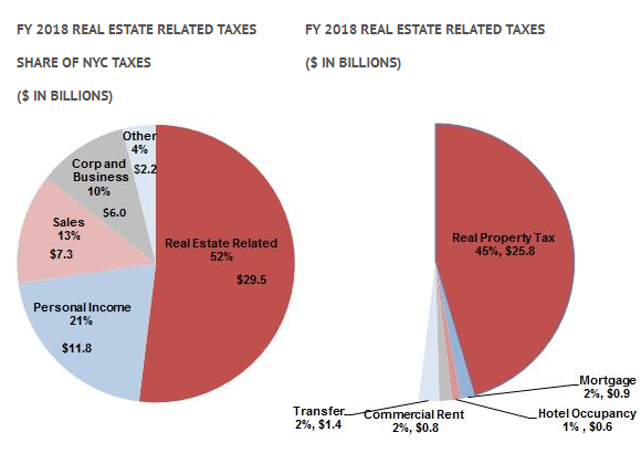 2018-REAL-ESTATE-RELATED-TAXES-pie-charts