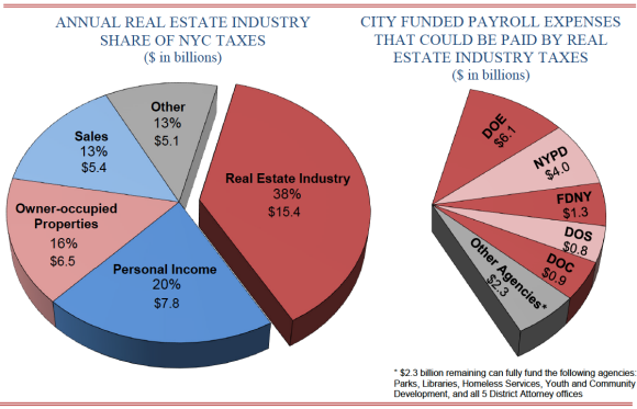 Annual RE Industry Share of NYC Taxes and City Funded Payroll Expenses That Could Be Paid by Real Estate Industry Taxes